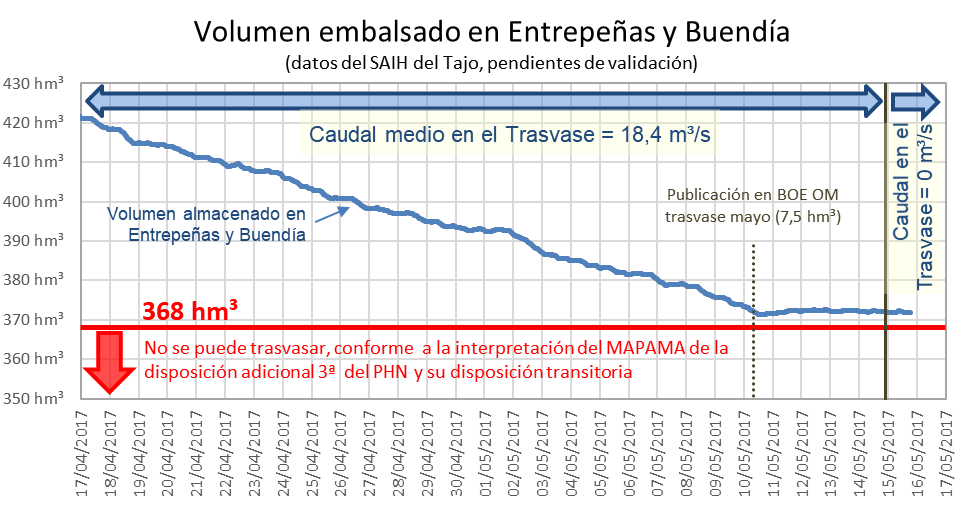 Evolución del volumen embalsado en Entrepeñas y Buendía (a partir de datos del SAIH del Tajo, pendientes de validación)